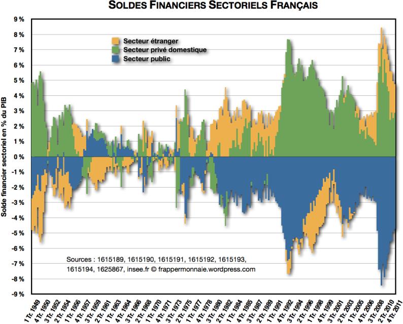 Soldes financiers sectoriels français