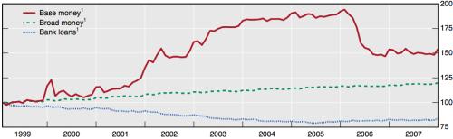 Malgré une très forte augmentation de la base monétaire (pièces, billets et réserves, en rouge), le crédit n'a pas bougé (M3, vert), poursuivant leur hausse anémique, ni les prêts émis par les banques (bleu) qui ont continué à baisser jusqu'en 2005, où ils crurent très lentement.