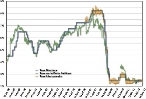 Le taux interbancaire (jaune) et le taux de la dette publique (vert) suivent le taux directeur (bleu) fixé par la banque centrale néozélandaise.
