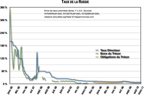 Le difficile apprentissage du pseudo-marché de la dette publique par la Russie.