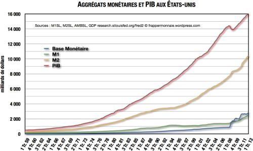 Agrégats Monétaires et PIB aux États-Unis