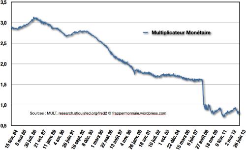 Multiplicateur monétaire descendant inexorablement depuis plus de 3 jusqu'à moins de 1.