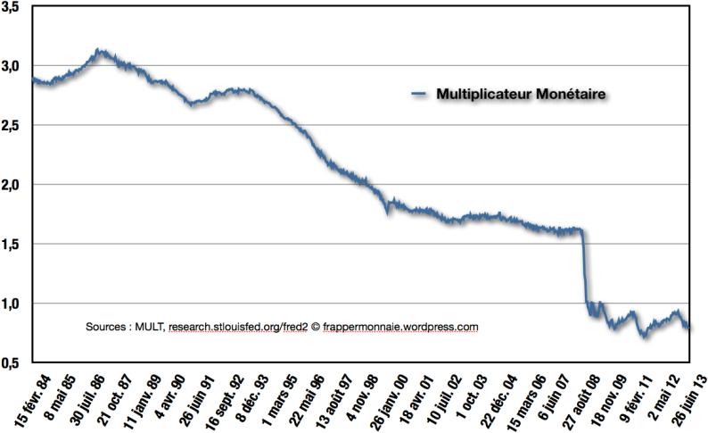 Le non-multiplicateur monétaire