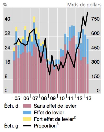 La part de prêts à effet de levier (risqué) n'a jamais été aussi élevée.