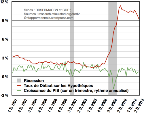 Défauts hypothécaires américains